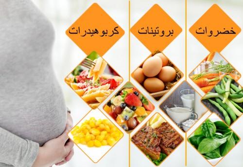 صورة افضل الاطعمة للحامل , اطعمة مفيده لنباء الجسم