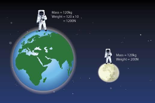 صورة الفرق بين الوزن والكتلة , و هل يوجد علاقة بينهما 2002 2