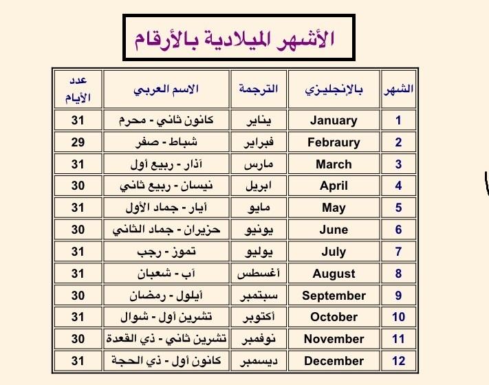 صورة اسماء الاشهر بالعربي , كم عدد شهور السنه الميلاديه